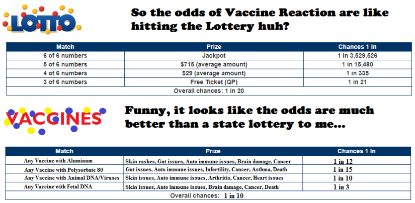Vax lotto odds